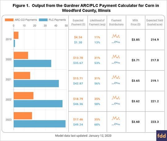 Figure 1 shows that selection for corn grown in Woodford County, Illinois. PLC payments in Figure 1 are based on a PLC yield of 184 bushels per acre.
