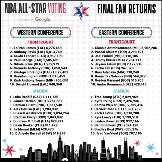 Final NBA All-Star fan voting results.