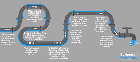 Timeline of lead in water issues in Vermont