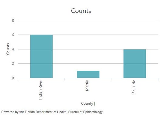 Hepatitis A cases in the Treasure Coast from January 1 to January 26, 2020