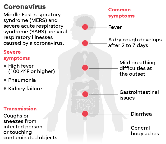 what are the signs and symptoms of coronavirus