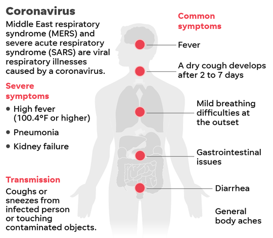 symptoms of corona virus - photo #22