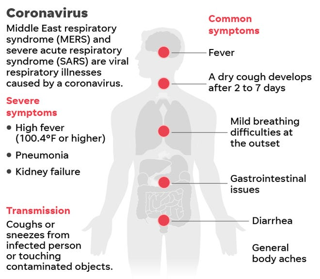 Early signs of mers