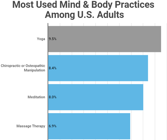 """Trends in the use of complementary health approaches among adults: United States, 2002–2012."" National Center for Health Statistics, National Health Statistics Report Number 79, published in 2015."