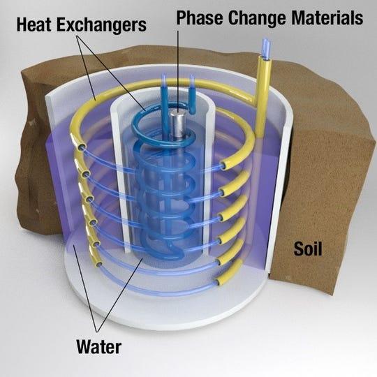 ORNL researchers have developed a system that allows homeowners to convert electricity and ambient geothermal energy into heating/cooling energy for the home. The energy is circulated using water pipes.