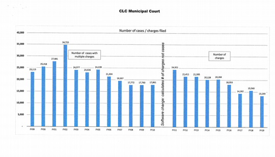 Number of cases filed in Las Cruces Municipal Court, prepared for the city by former presiding judge Kieran Ryan.