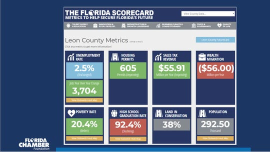 Leon County's scorebcard of economic indicators.