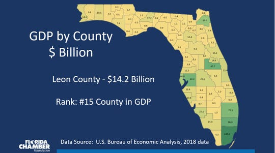 Leon County's has a $14.2 billion GDP (Gross Domestic Product).