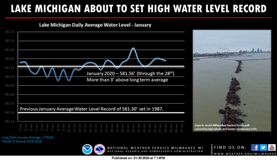 Water levels on Lake Michigan were set to break a record for the month of January. The water levels were 3 feet higher than normal.
