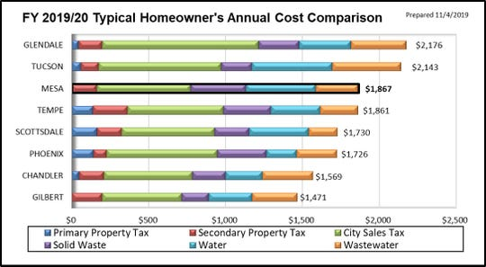Mesa's homeowner's cost comparison chart, showing Mesa as the second most expensive Valley city for utilities and taxes.