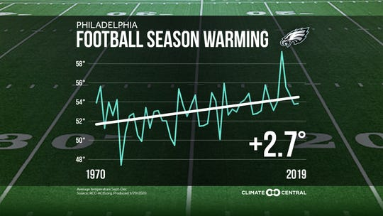 Since 1970, average temperatures from September through December at the Philadelphia Eagles' stadium have increased by about 2.7 degrees.