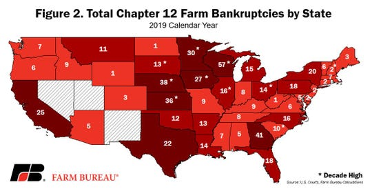 During the 2019 calendar year, Chapter 12 farm bankruptcies were the highest in Wisconsin at 57 filings.