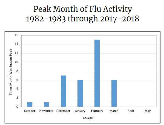 A chart displaying the average number of reported flu cases from 1982-2018.