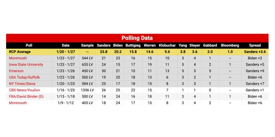 RealClearPolitics - Polling Data Election 2020 Iowa Democratic Presidential Caucus
