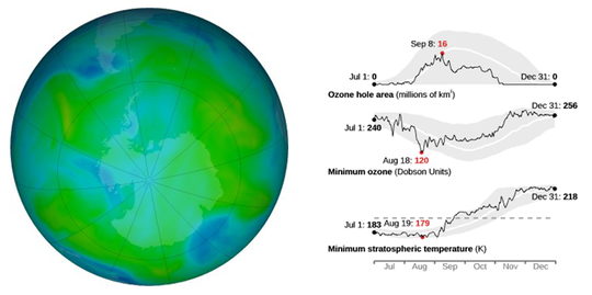 """The graphs above show the progress of the ozone hole for 2019. The gray shading indicates the highest and lowest values measured since 1979. The red numbers are the maximum or minimum values."""