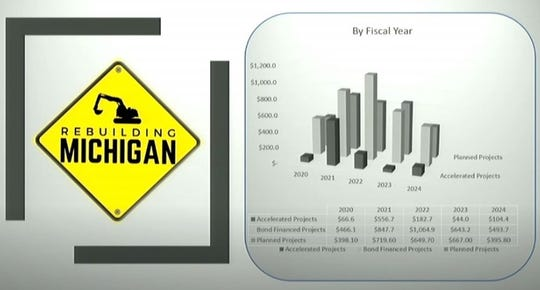 The graphic presented by the Michigan Department of Transportation shows how $3.5 billion in money from bond sales will fund highway projects over the next five years.