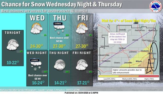 Far southeast Wisconsin could see accumulating snow beginning Wednesday night into Thursday morning.