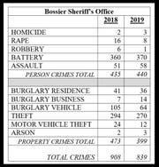 The Bossier Parish Sheriff's Office released its 2019 crime stats on Tuesday, Feb. 4, 2020.