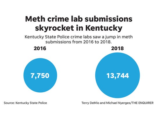 Meth crime lab submissions skyrocket in Kentucky