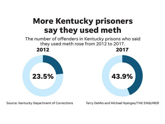 Graphic looks at meth use in Kentucky prisons.
