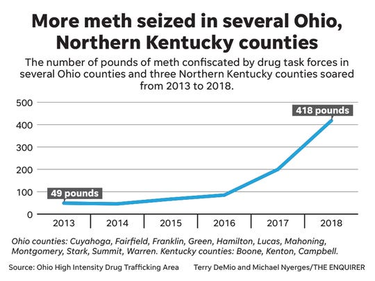 More meth seized in several Ohio and Northern Kentucky counties