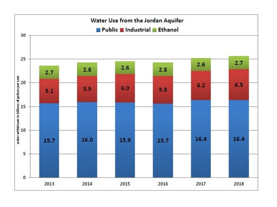 Demand for water from the Jordan aquifer has climbed 9% from 2013 to 2018. Public water supplies also provide water to commercial businesses.