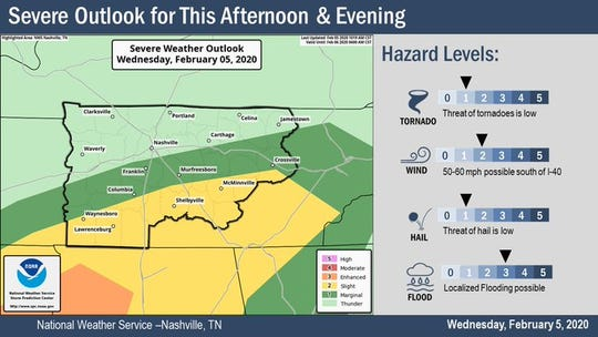 The National Weather Service in Nashville reports strong to severe storms will be possible south of I-40 as well. 50-60 mph winds will be possible.