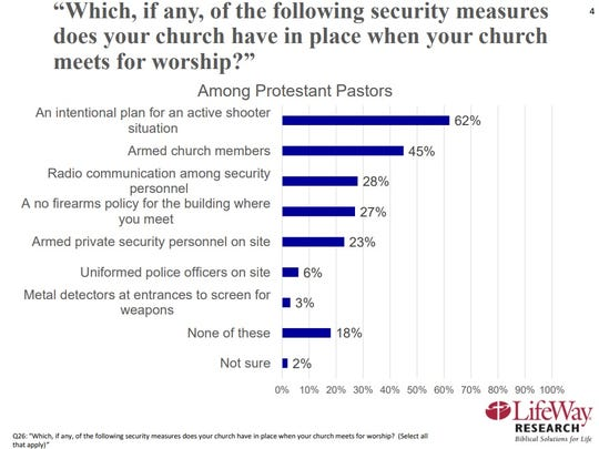 A screen shot of a slide from the latest LifeWay Research survey about church security.