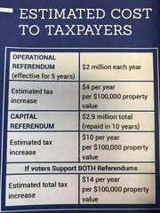 A breakdown of the estimated cost if taxpayers in Nekoosa support two referenda in the spring 2020 election.