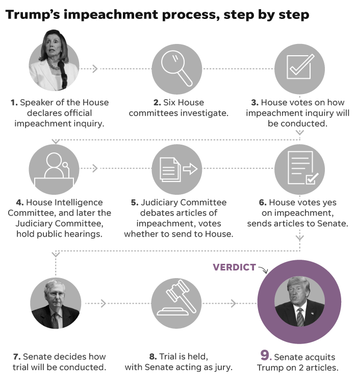 Where Are We In Trump Impeachment Process And What Are The Next Steps