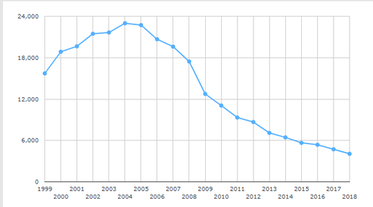 State Department data shows the decline since adoptions peaked in 2004 with 23,000 adoptions to the U.S.