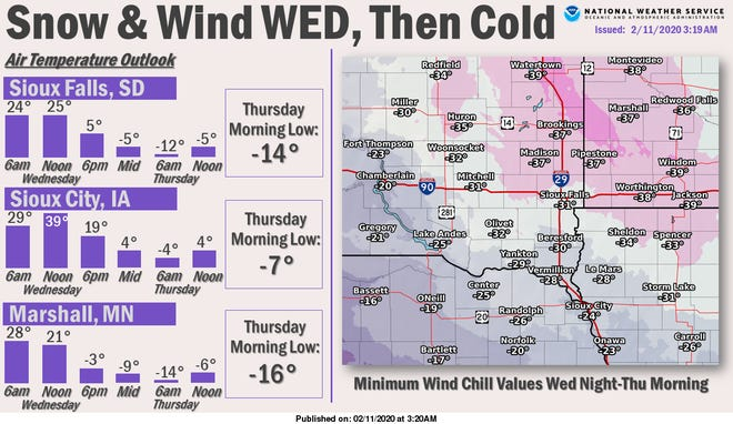 Temperatures in Sioux Falls will plummet well below zero by Thursday morning, as a cold front sweeps through the area Wednesday afternoon.