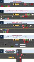 This diagram shows what drivers should do when encountering a bus stopped with its red lights flashing in Colorado.