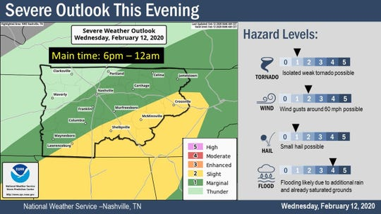 February 12 severe weather forecast for Middle Tennessee
