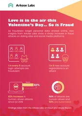 Online-dating site and social media fraud attacks are up sharply in 2019 according to a recent study.