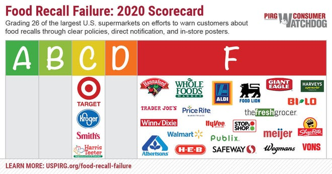 """A report card issued by the US Public Research Interest Group as part of its """"Food Recall Failure"""" report, issued Feb. 12, 2020."""
