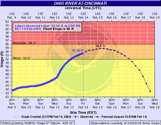 The Ohio River at Cincinnati was above flood stage at 53.58 feet at 2 p.m. Friday.