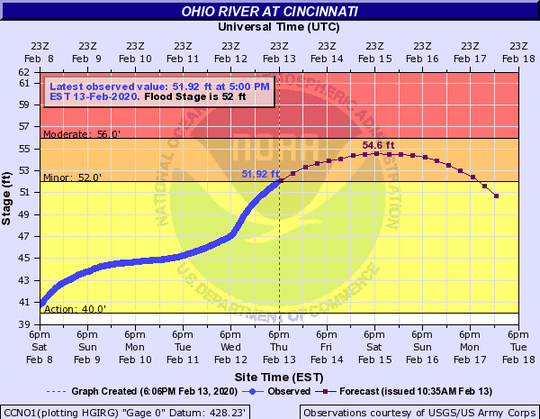 The Ohio River rose above flood stage at 6 p.m. Thursday, according to the National Weather Service.