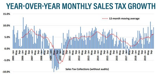 This chart shows how sales tax revenues have performed in the city of Sioux Falls for the last 15 years.