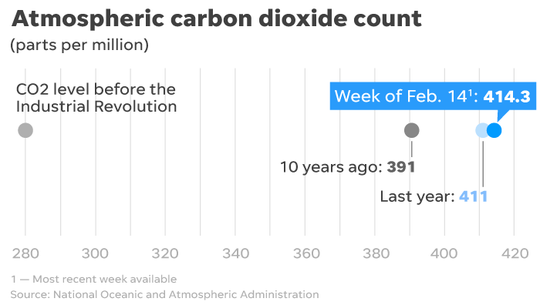 The Earth's atmosphere carbon dioxide levels hit 414.3 ppm this week.