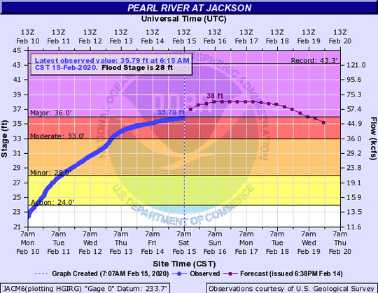 The status of the Pearl River at Jackson as of 6:15 a.m. Saturday.