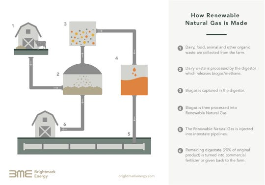 This diagram provided by Brightmark Energy shows the basics of how methane generated by cow manure and other organic waste can be harvested and sold as a clean, renewable fuel source.