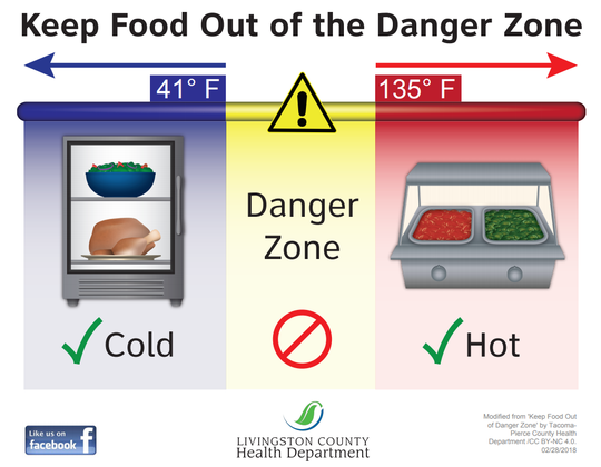 An infographic shows proper temperatures food should be held at to minimize the risk of foodborne illness.