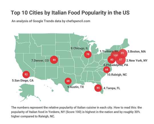 According to Chef's Pencil, Yonkers is the number one city for Italian food.