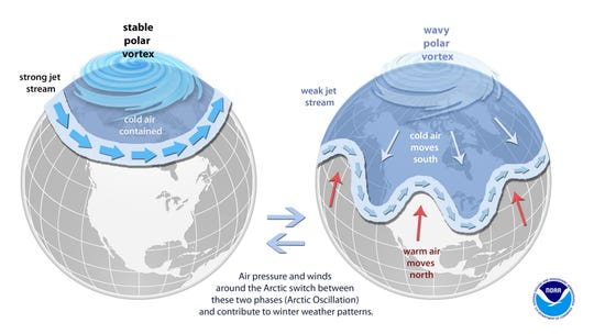 A strong Arctic Oscillation (left) causes the jet stream to run at more northern latitudes, bottling up the coldest air at the North Pole. A weaker Arctic Oscillation (right) means a wavier jet stream that lets cold air ooze south.