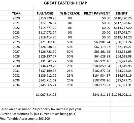 Great Eastern Hemp payment-in-lieu-of-taxes schedule. Because of a loophole in the tax abatement policy the hemp processor will occupy 60 Lester Avenue, Johnson City property tax free for the first five years.