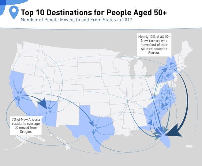 Texas was the second most popular destination for retirees who are relocating from another state.