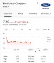 Ford stock dipped to a 52-week low Friday.