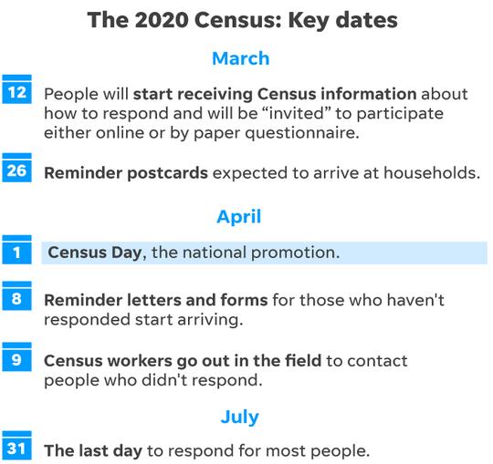 Key Census dates