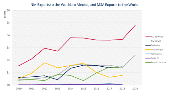New Mexico exports to the world, to Mexico, and MSA exports to the world.